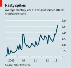 Average monthly size of denial of service attacks (Gigabits per second) #paxtechnica