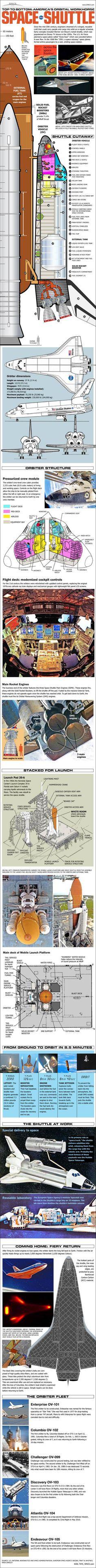 NASA Space Shuttle infograph