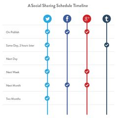 How to double blog traffic