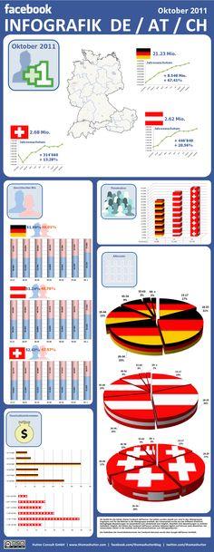Facebook: Infografik und demographische Daten Deutschland, Österreich und Schweiz per Oktober 2011