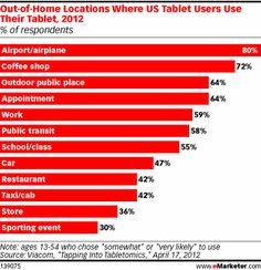 eMarketer out of home tablet use.  I sure hope the 47% of car use is as a passenger!