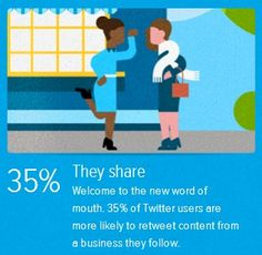 35% of Twitter users are more likely to retweet content from a business they follow.