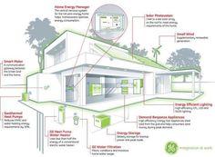 Zero Energy House with explanation how