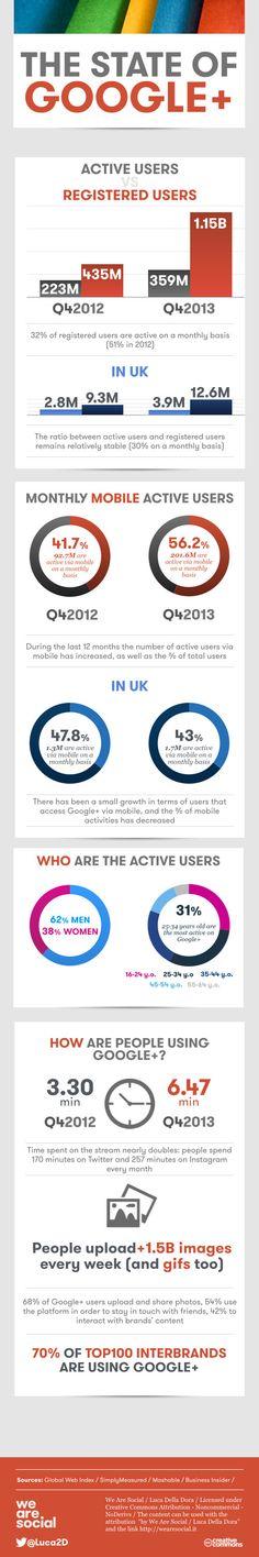 El estado de Google + #infografia #infographic #socialmedia