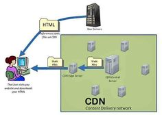 Content Delivery Networks (CDNs) - What You & Graphic Designers Need To Know