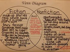 Nonfiction Conventions