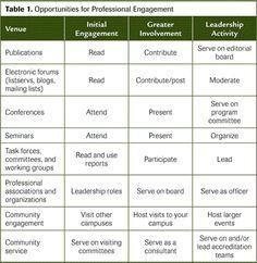 personal development plan examples professional