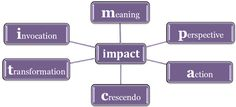 Coaching Model: IMPACT Coaching  A Coaching Model Created by Neena Verma (Leadership Coaching, Team Coaching, Transformational Coaching, INDIA)