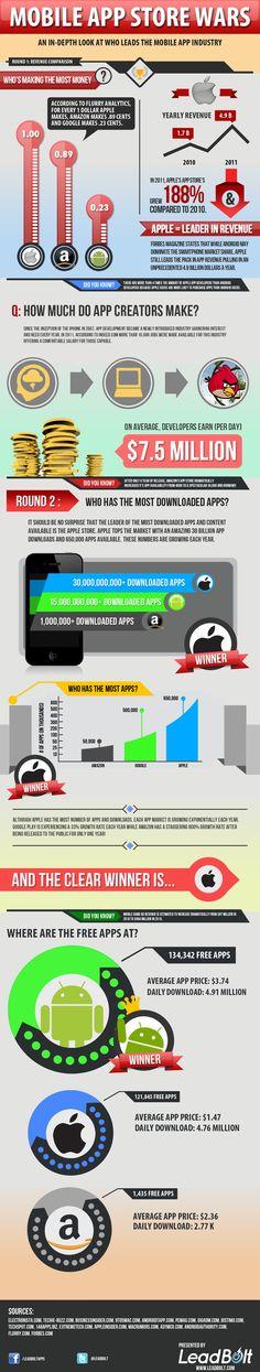 app store, app industri, market infograph, mobiles, store war, mobil app, app móvile, mobil market, war infograph