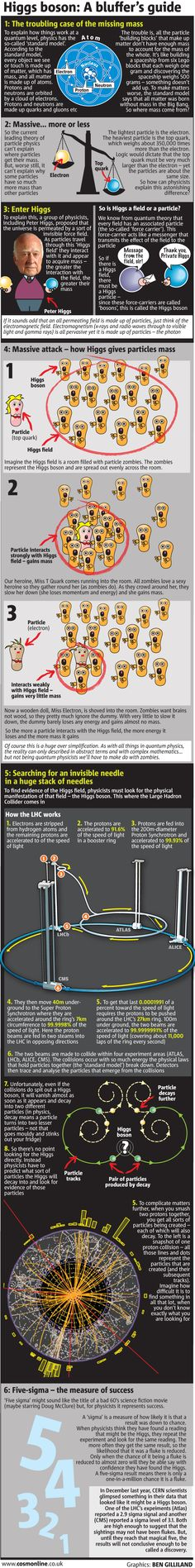 Infographic: Everything you need to know about the Higgs