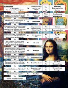 "Art History Time Period ""cheat sheet"" Flow Chart"