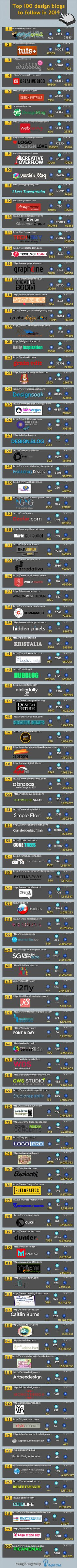 Top 100 Design Blogs To Follow In 2014 Infographic