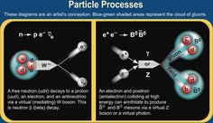 Particle Processes  (credit: Contemporary Physics Education Project)