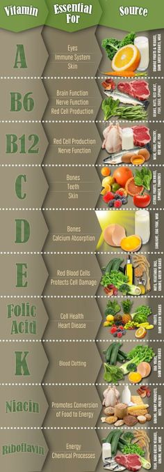 10 Essential Vitamins for Your Body.