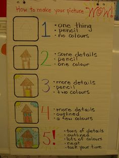 First Grade Garden: Rubric for grading a Project!!  I have used a similar format for poster, pamphlet, map and other projects that often included art.  At higher grade levels I actually included the letter grade they would recieve.