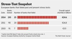 ECB says 25 banks failed this year's stress tests  http://on.wsj.com/1zvjnVL