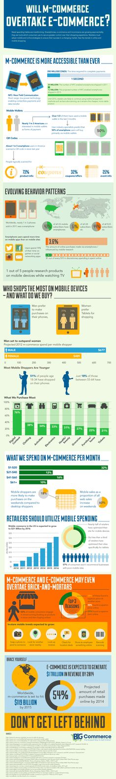 M-commerce vs E-commerce (2012; EUR, USA).