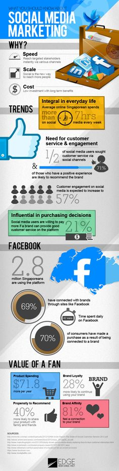 What you should know about Social Media Marketing #infografia #infographic #socialmedia #marketing