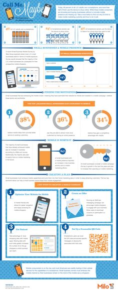 Today, 46 percent of all U.S. adults own a smartphone, and more than half of them use the device to shop online. While these mobile consumers are browsing and buying, businesses without a concrete mobile presence are missing out. Take a look at this infographic created with Milo to find out why it's time to make mobile marketing a priority and how to do it well.