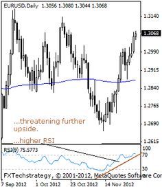 EURUSD: Bullish, Sets Up For More Upside - Investors Europe Stock Brokers Gibraltar
