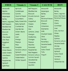 understanding food cravings chart - Google Search