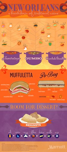 Take a quick look at this infographic that breaks down some NewOrlean's classics - http://www.finedininglovers.com/blog/food-drinks/new-orlean-food/