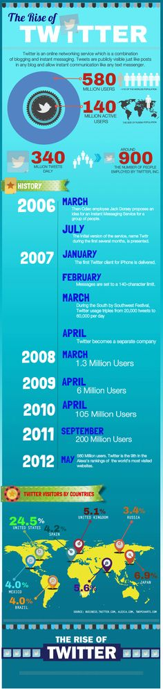 The Rise of Twitter Infrographic   #twitter #socialmedia #infographic
