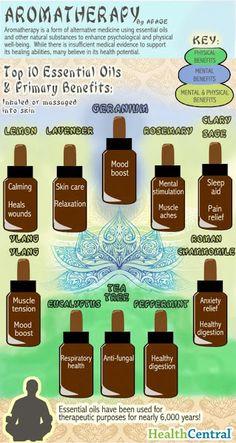 Aromatherapy: Top 10 Essential Oils and Primary Benefits [Infographic]