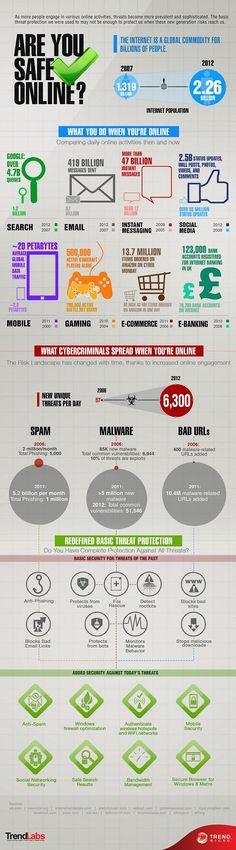 Do you practice safe Internet?