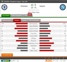 CHELSEA FC represents England in the Champions League Quarter-Finals! Didier Drogba scored in the extra time to knock out Napoli.  Summary: http://www.FlashScore.com/match/ADNrQVVE/