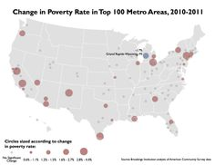 Only one of the top 100 U.S. metro areas—Grand Rapids, MI—managed to decrease its poverty rate between 2010 and 2011.