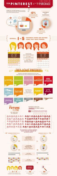 From #Pinterest to Purchase | Pinterest #infographics