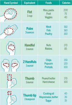 How to measure portion control