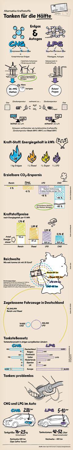 Infografik Erdgas-Autogas