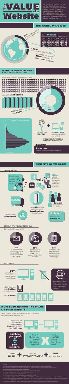 The Value of a Website[INFOGRAPHIC]