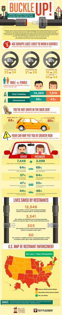 Buckle Up: Wearing a Seatbelt Could Save You More From Than Just a Traffic Ticket[INFOGRAPHIC]