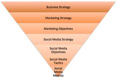 Social Media Strategy is based on General Business Strategy (by futurebiz)