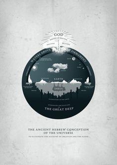 god #infographics