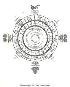 Celtic lunar astrology chart