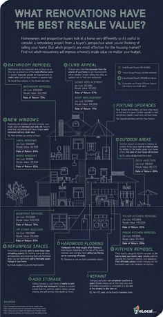 #Home #Renovation Resale Values – #Infographic http://ht.ly/8LVAM