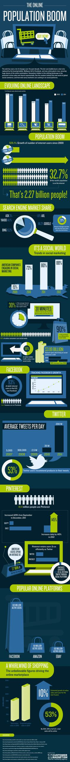 Infographic: The Online Population Boom