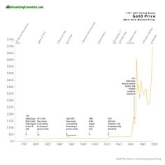 Gold Price from 1791-2007