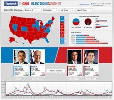 Updated CNN Facebook Election Insights dashboard