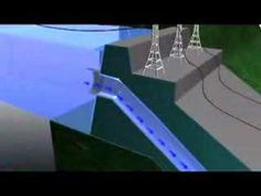 ▶ Hydroelectic Power - How it Works - YouTube