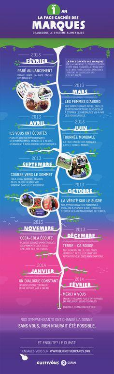 Vos actions ont déjà commencé à porter leurs fruits ! Au cours des 12 derniers mois, Oxfam et des milliers de personnes dans le monde entier se sont réunies pour bouleverser l'impact de l'industrie agroalimentaire sur les personnes et la planète. Et ça marche ! Les choses évoluent. Vous changez la donne ! #CULTIVONS #BehindtheBrands http://blogs.oxfam.org/fr/blogs/14-02-26-renverser-la-maniere-dont-operent-les-entreprises-du-secteur-alimentaire