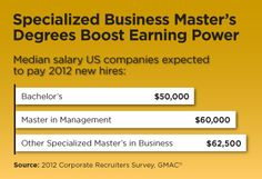 Earning power of a master's degree