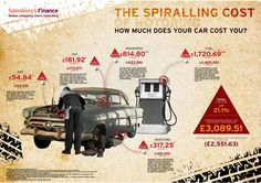 How Much Does Your Car Cost You #infographic