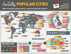 Socially popular cities: who is tweeting about where and how they feel about it