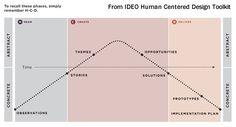 ideo's human-centered design process