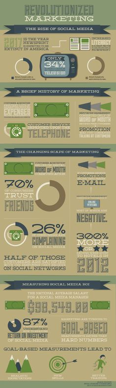 Revolutionized Marketing: The Rise Of Social Media  #Infographic #SocialMedia #Marketing  #tips #socialmedia #marketing   For social media services, check out http://www.buyrealmarketing.com/